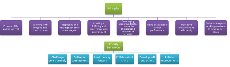 Workplace - Principals and priority behaviours