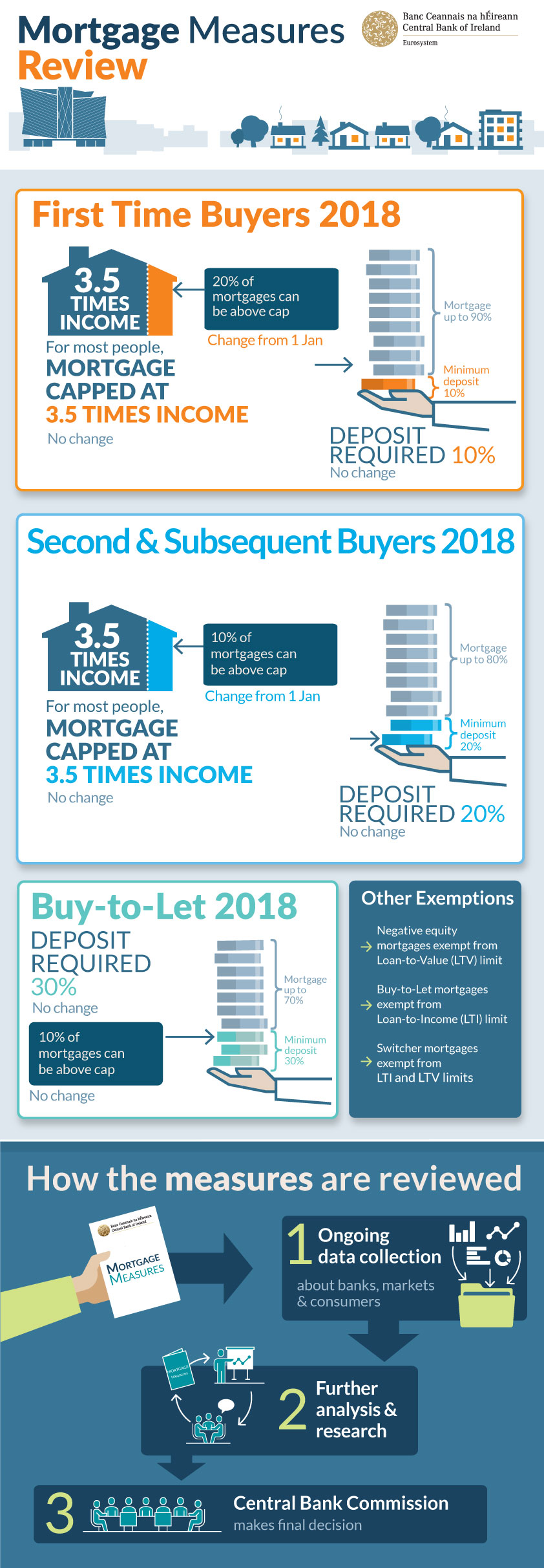 Mortgage Measures | Central Bank of Ireland