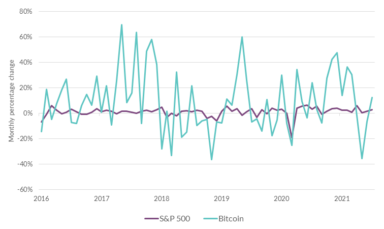 Monthly Percentage Change in S&P 500 and Bitcoin