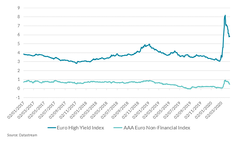 Euro Area High-Yield and Investment Grade Corporate Bonds Index