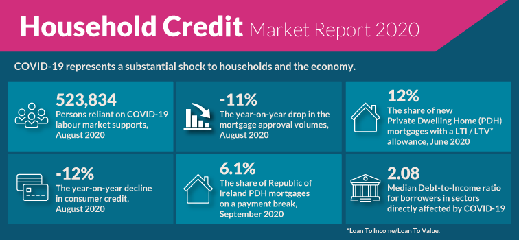 Household Credit Market Report