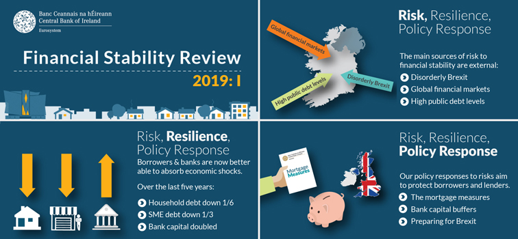 Financial Stability Review 2019: I