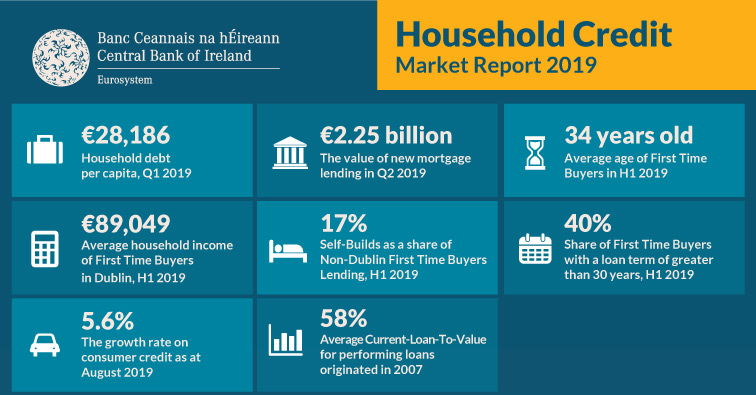 Household Credit Market Report 2019