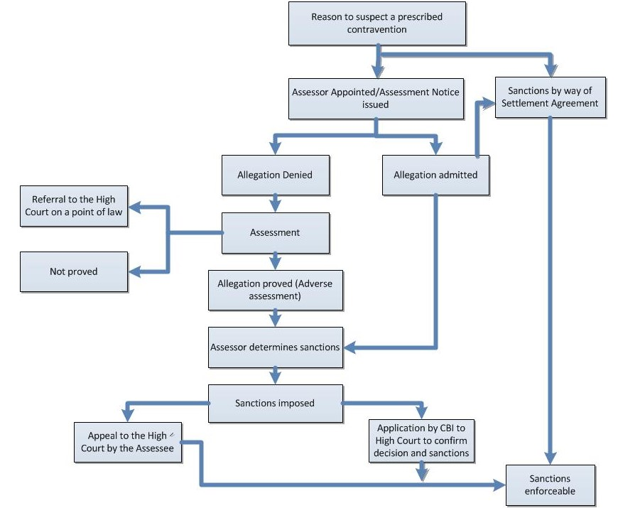 Process Flowchart Central Bank Of Ireland