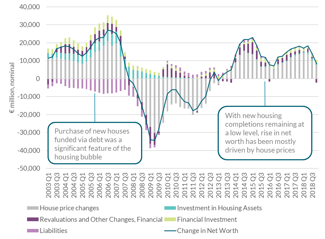 Chart 2: House price changes are the main driver of the change in net worth