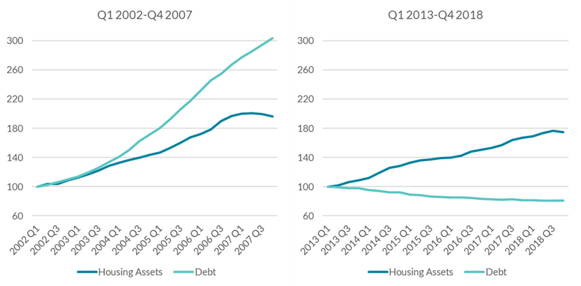 Chart 3: Marked difference in trends in debt between pre- and post-financial crisis periods