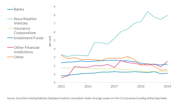 Chart 8: Other securitisation vehicles are purchasing the riskiest CLOs