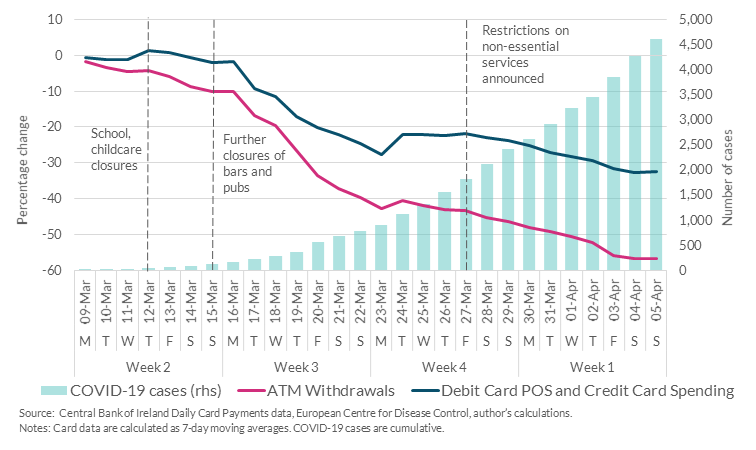 Chart 1: Decline in card spending and cash withdrawal over March