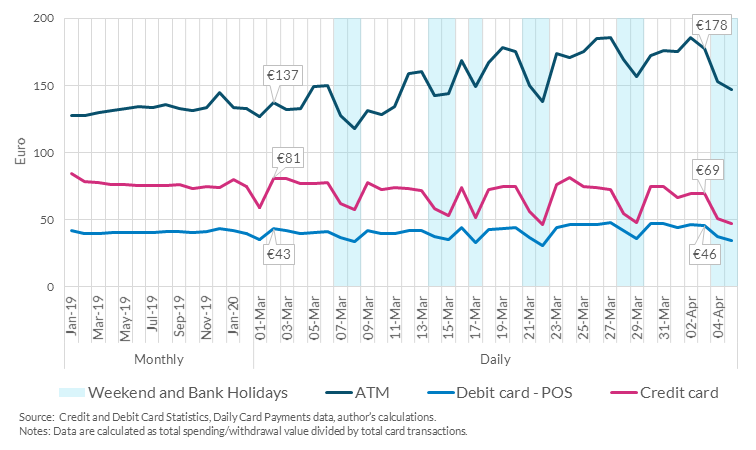 Chart 3: Average ATM cash withdrawal increasing