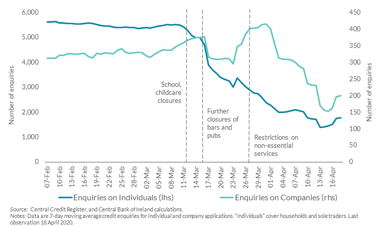 Chart 1: Decline in Credit Enquiries for New Loan Applications