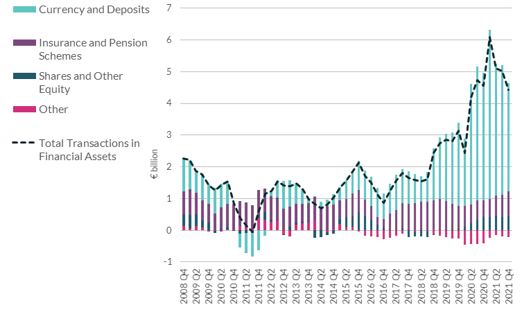 chart 3.5 Household Transactions in Financial Assets