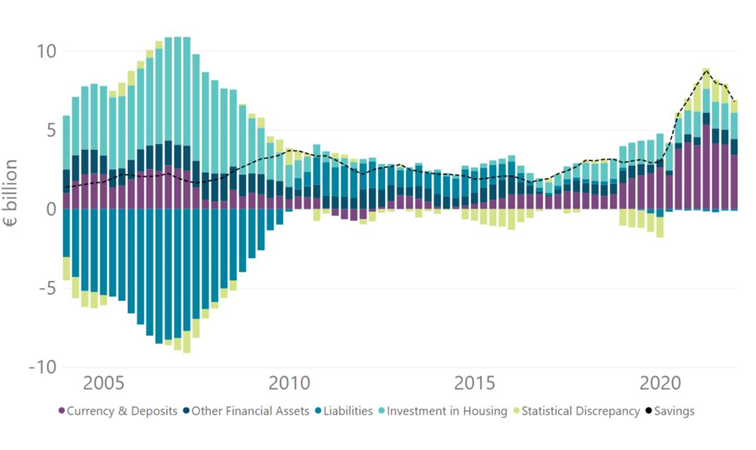 Household Investment in Financial Assets