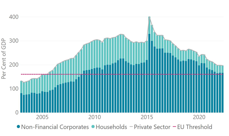 Private Sector Debt to GDP